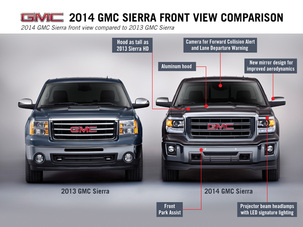 2014 GMC Sierra Front View Comparison 010B GMC Sierra Scores BIG