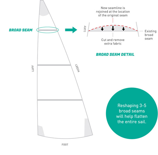 Broad Seam Reshape New Sails Arent Always the Best Answer